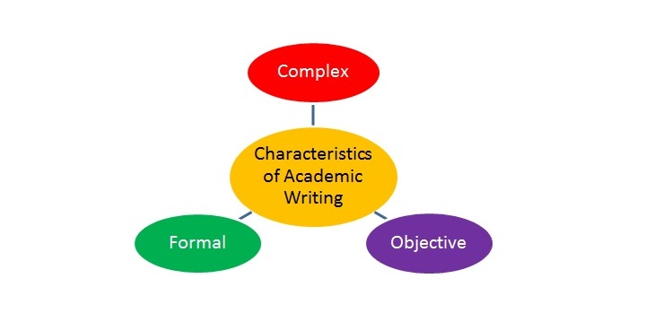elements of academic writing